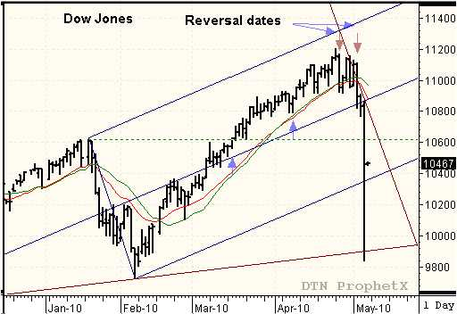 Swing trading strategy for dow jones futures chart traders network