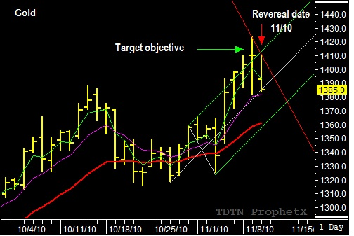 Swing trading strategies futures