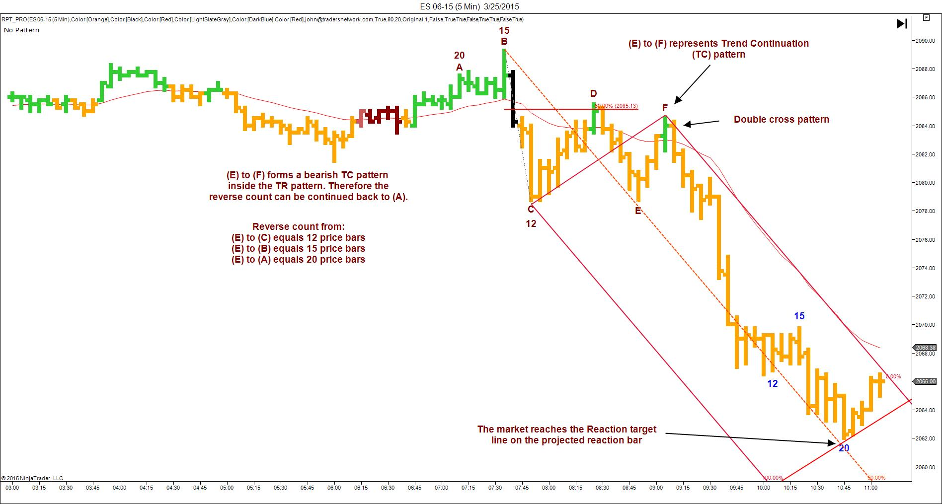 Price action forex pdf