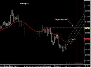 December Heating oil